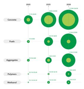 chart displays strategic actions implemented vs no actions for the years 2020, 2025, and 2030 broken out for aggregates, fuels, concrete, methanol, and polymers.